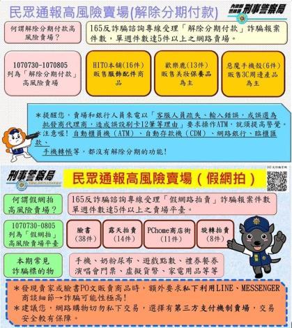 107/7/30-107/8/5民眾通報高風險賣場(平臺)