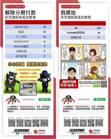 107/12/31-108/1/6民眾通報高風險賣場(平臺)