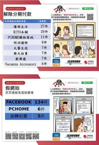 108/4/1-4/7民眾通報高風險賣場(平臺)