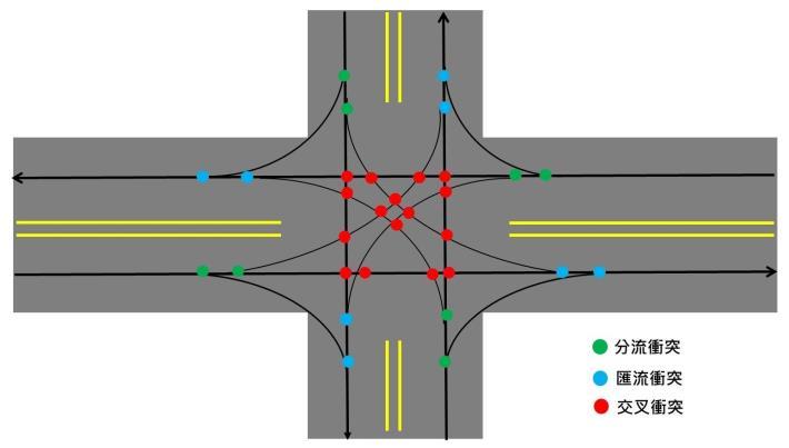 圖說2:一個標準的雙向十字路口,就會有32個衝突點