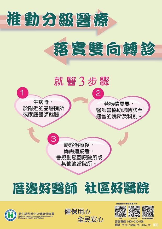 分級醫療-轉診3步驟