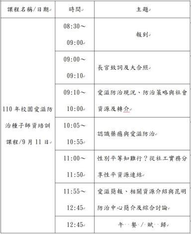 110年校園愛滋防治種子師資培訓課程流程表