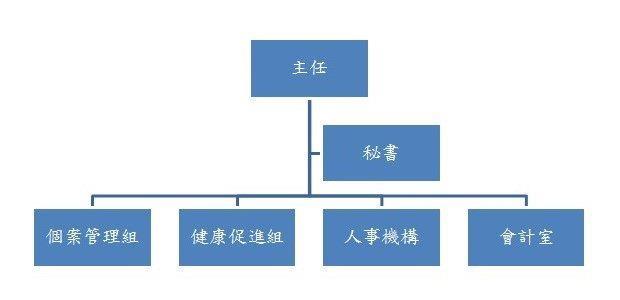 萬華健康中心組織架構圖