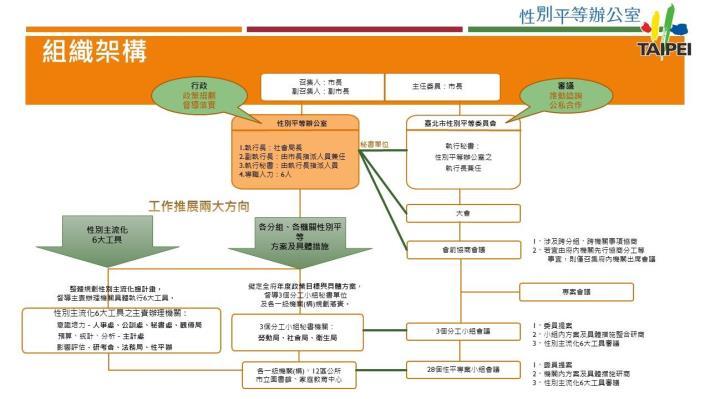 組織架構圖檔