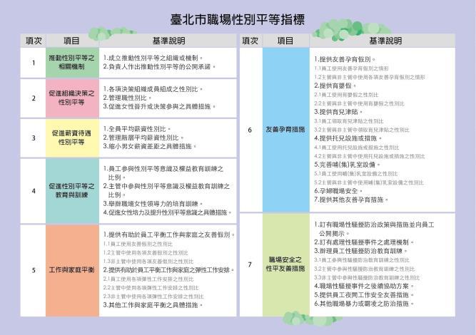 臺北市職場性別平等指標