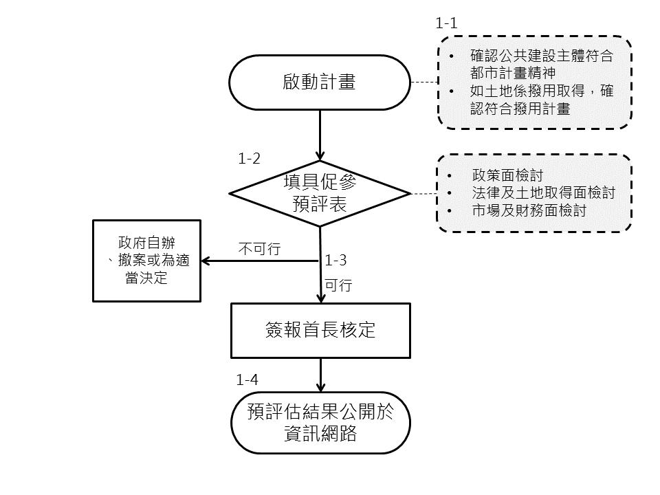 BOT階段流程SOP1