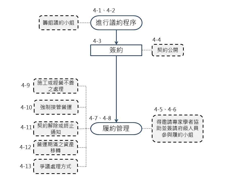 BOT階段流程SOP4
