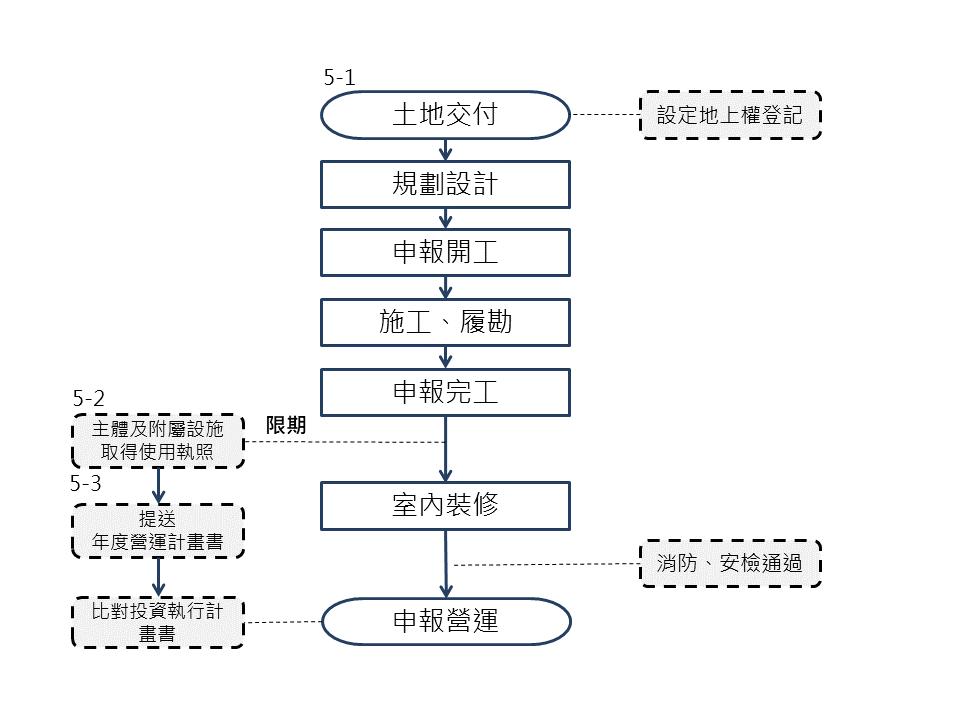 BOT階段流程SOP5