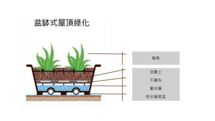 盆缽式盆栽分層圖