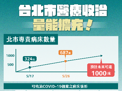 A graph showing the number of hospital beds in Taipei
