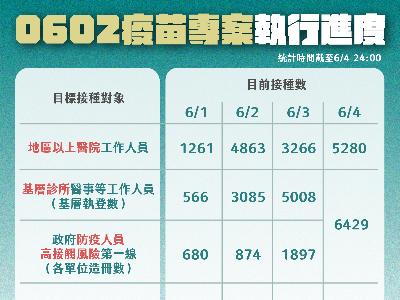 Chart on Taipei's vaccination progress