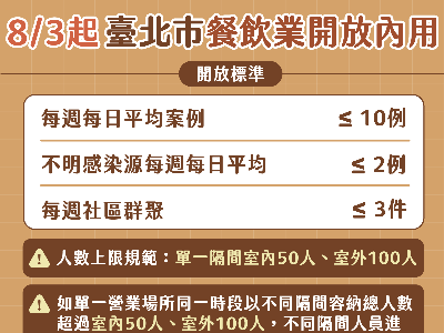 Overview of Taipei's criteria for lifting ban on dine-in