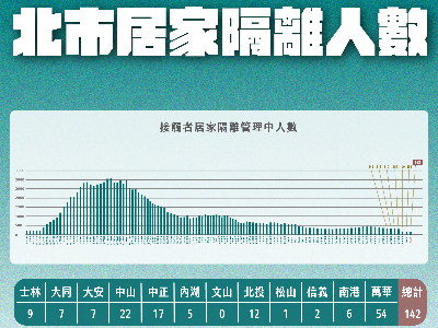 Graph of people under home isolation published on September 2.