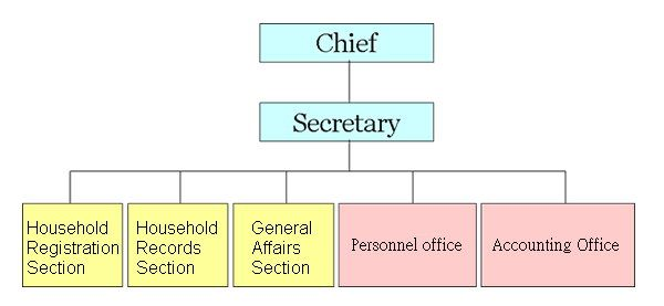 Household Registration Office Organization Structure chart