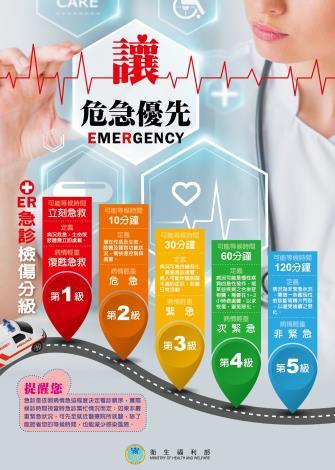 急診五級檢傷分類基準-宣導海報