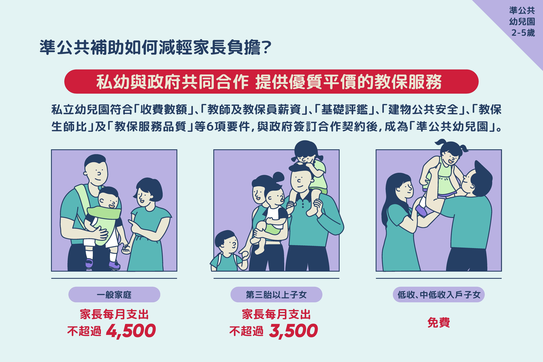 準公共補助如何減輕家長負擔