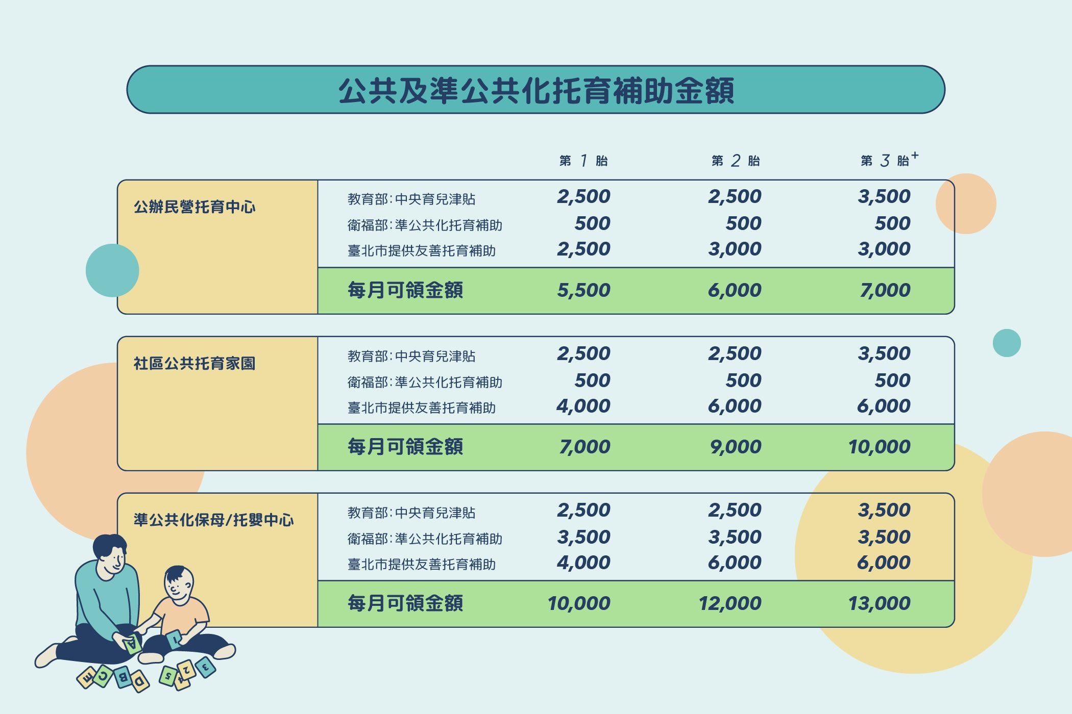 公共及準公共化托育補助金額