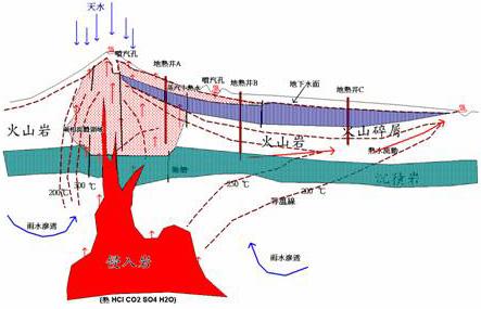 圖1大屯山地區產生熱水模式示意圖