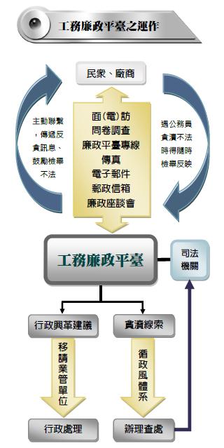 工務廉政平臺運作模式流程圖