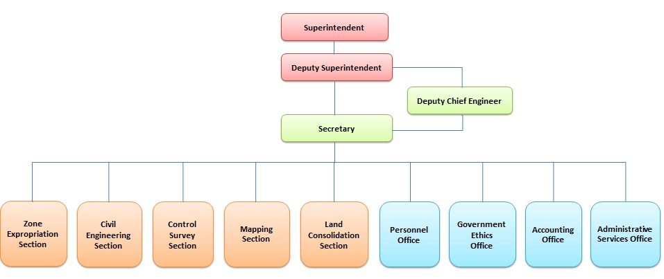 Organization chart of Land Development Agency