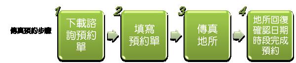 傳真預約步驟-1.下載諮詢預約單2.填寫預約單3.傳真地所4.地所回復確認日期時段完成預約