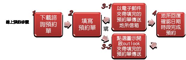 線上預約步驟-1.下載諮詢預約單2.填寫預約單3.1以電子郵件夾帶填完的預約單傳送地所信箱3.2點選圖示開啟outlook夾帶填完的預約單傳送4.地所回復確認日期時段完成預約