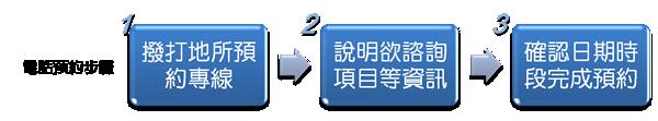 電話預約務-步驟1.撥打地所預約專線2.說明欲諮詢項目等資訊3.確認日期時段完成預約