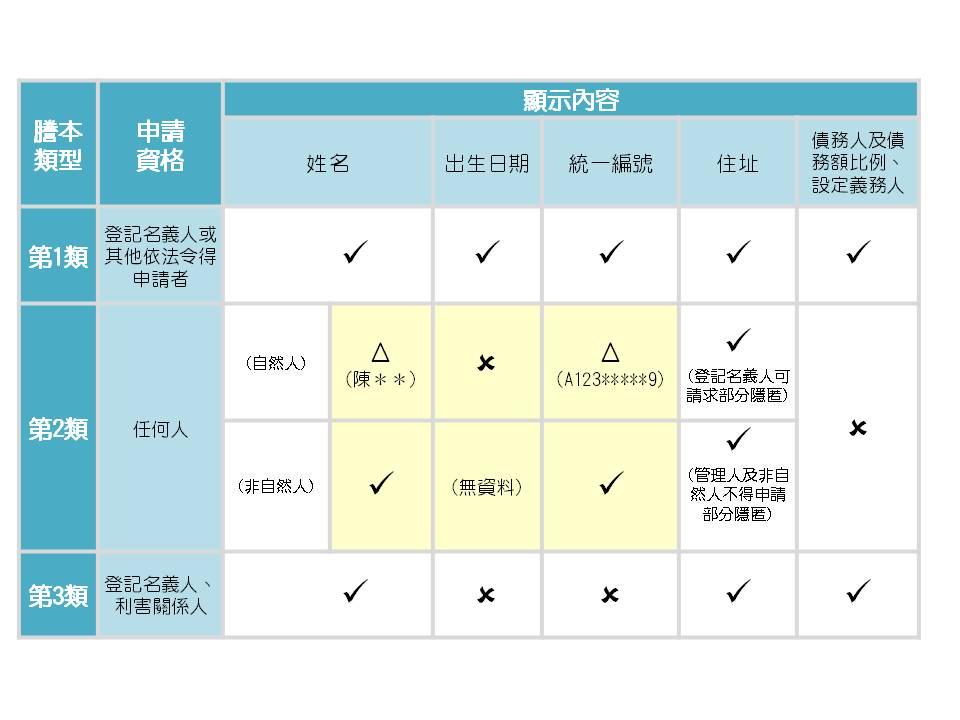 新制三類謄本比較表