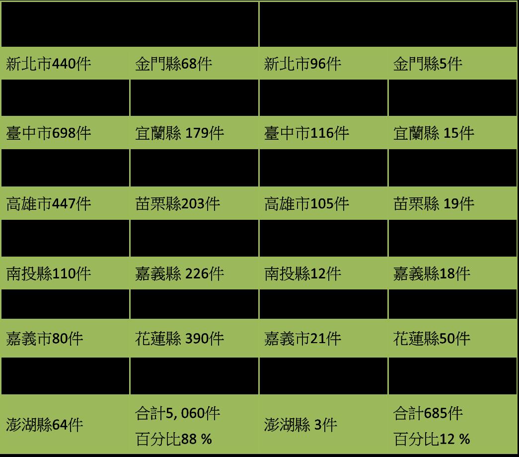 (統計日期:自104年3月25日起至104年1月15日止)