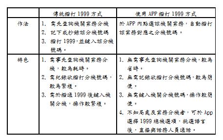 表1-服務方式比較表