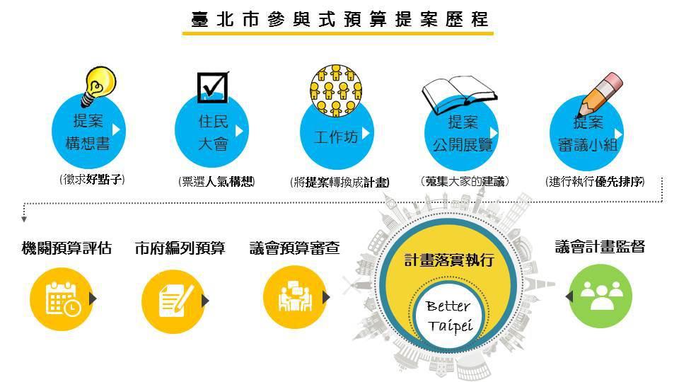 臺北市參與式預算提案歷程