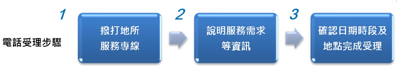 電話受理步驟-1.撥打諮詢服務專線2.說明服務需求3.確認日期時段及地點完成受理