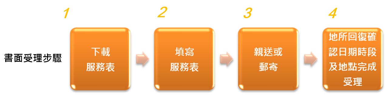 書面受理-步驟1.下載服務表2.填寫服務表3.親送或郵寄4.地所回覆確認日期時段及地點完成受理
