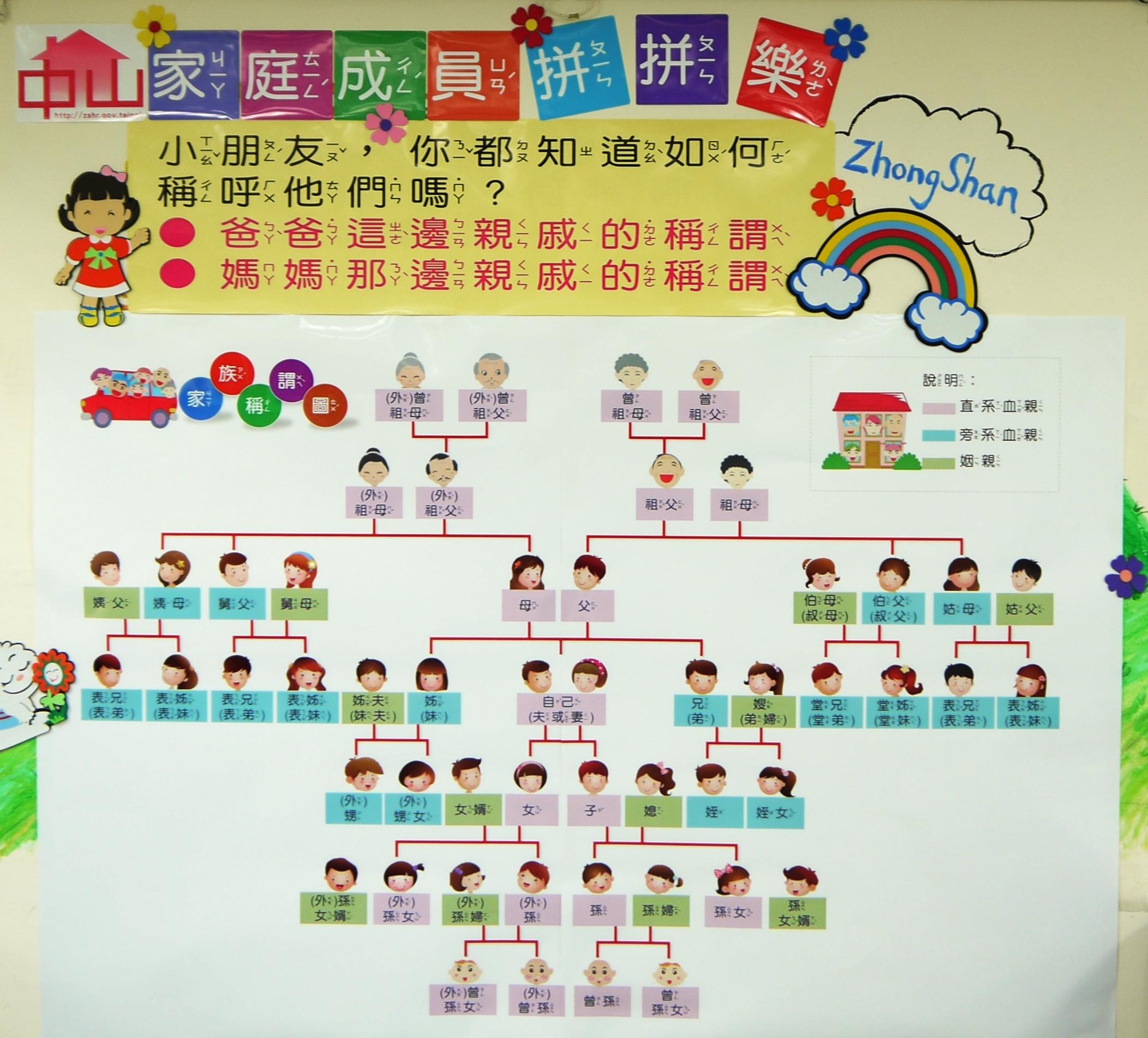 中山戶所兒童遊戲區推出「家庭成員拼拼樂-認識稱謂」活動