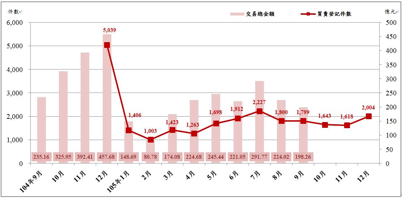 臺北市近1年不動產市場交易變動趨勢