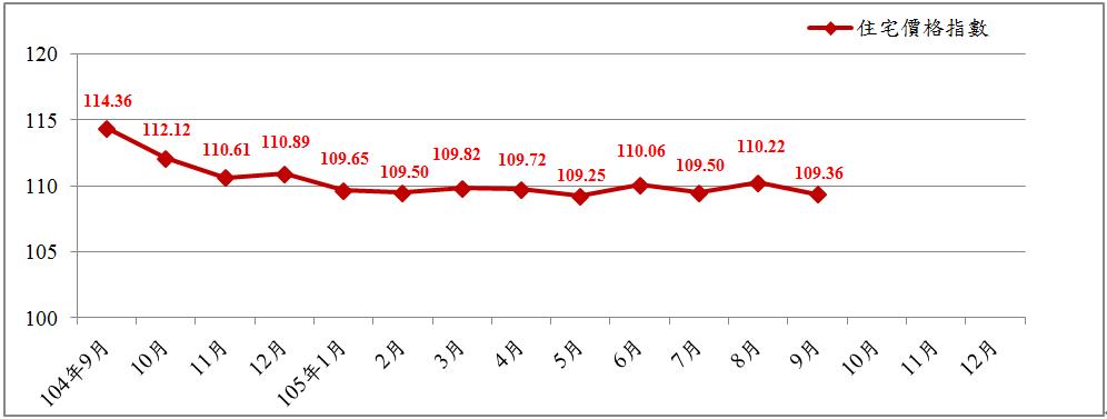 臺北市近1年住宅價格指數趨勢圖