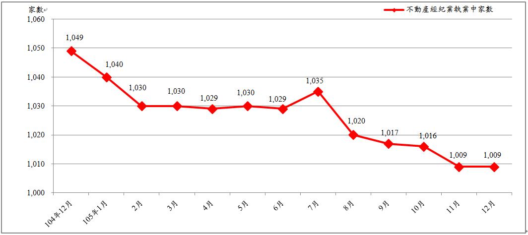 臺北市近1年不動產經紀業執業中家數趨勢圖