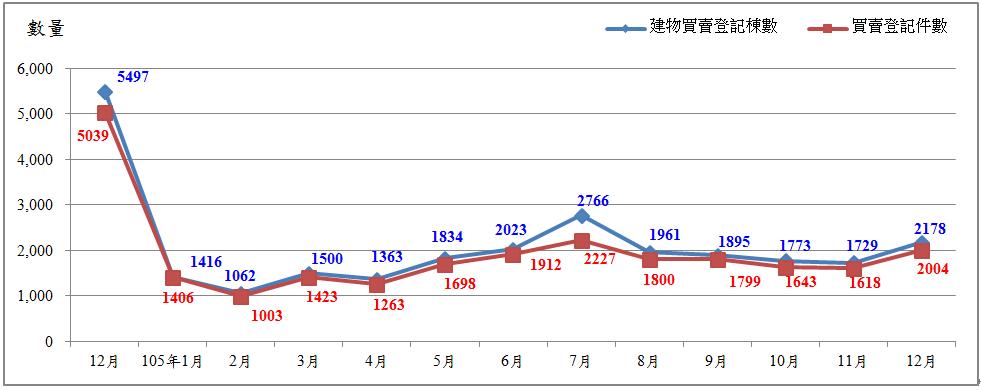 臺北市近1年買賣登記建物棟數/買賣登記件數趨勢圖