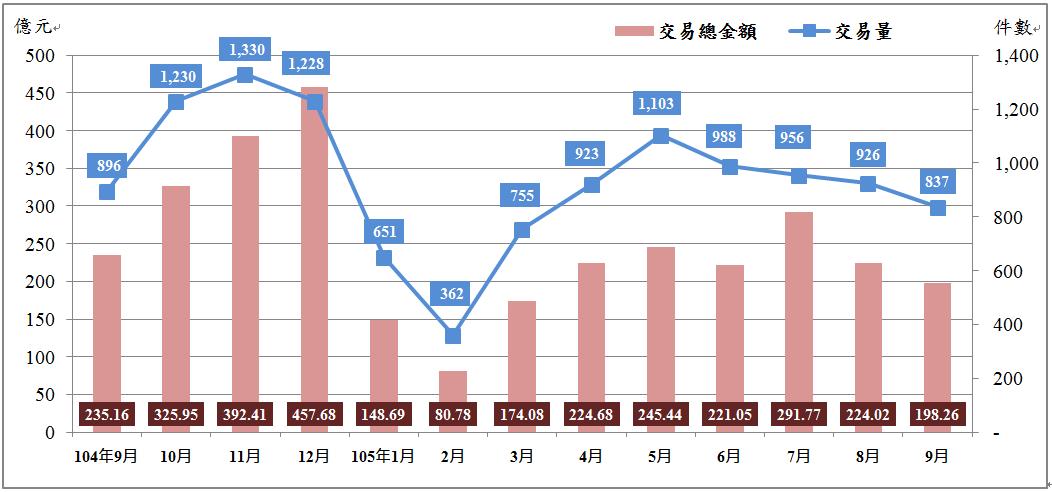 臺北市近1年買賣交易量及交易總金額趨勢圖