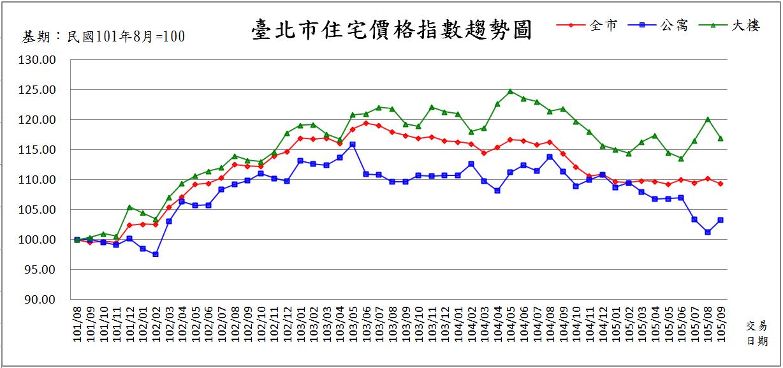 7臺北市住宅價格指數趨勢圖