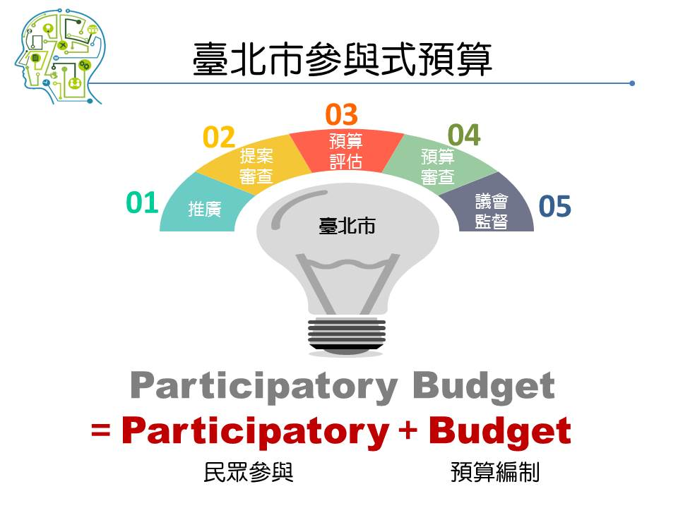本市推動參與式預算制度公民提案與審查作業程序5階段:推廣、提案審查、預算評估、預算審查及議會監督