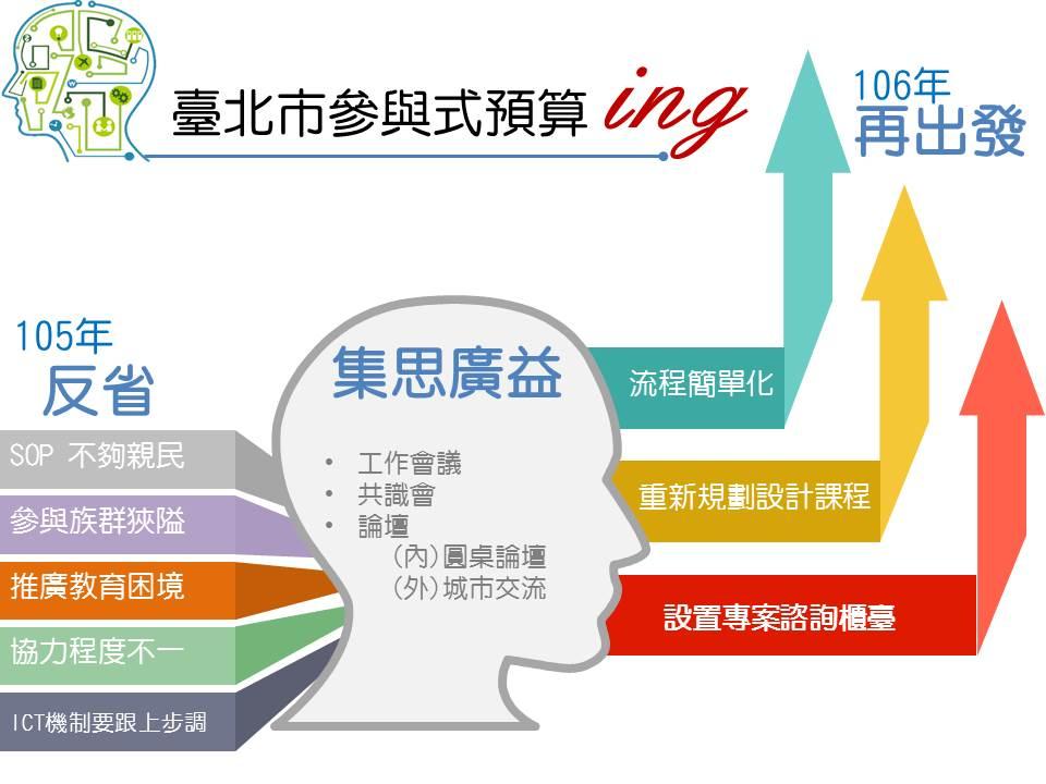 臺北市參與式預算在經歷105年執行,並透過參與者集思廣益,已於106年修正再出發