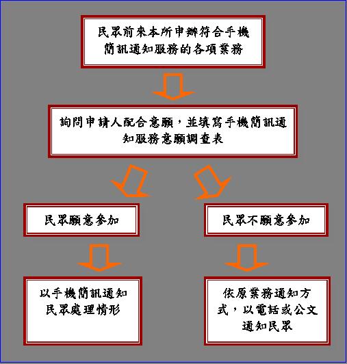 手機簡訊通知服務流程圖