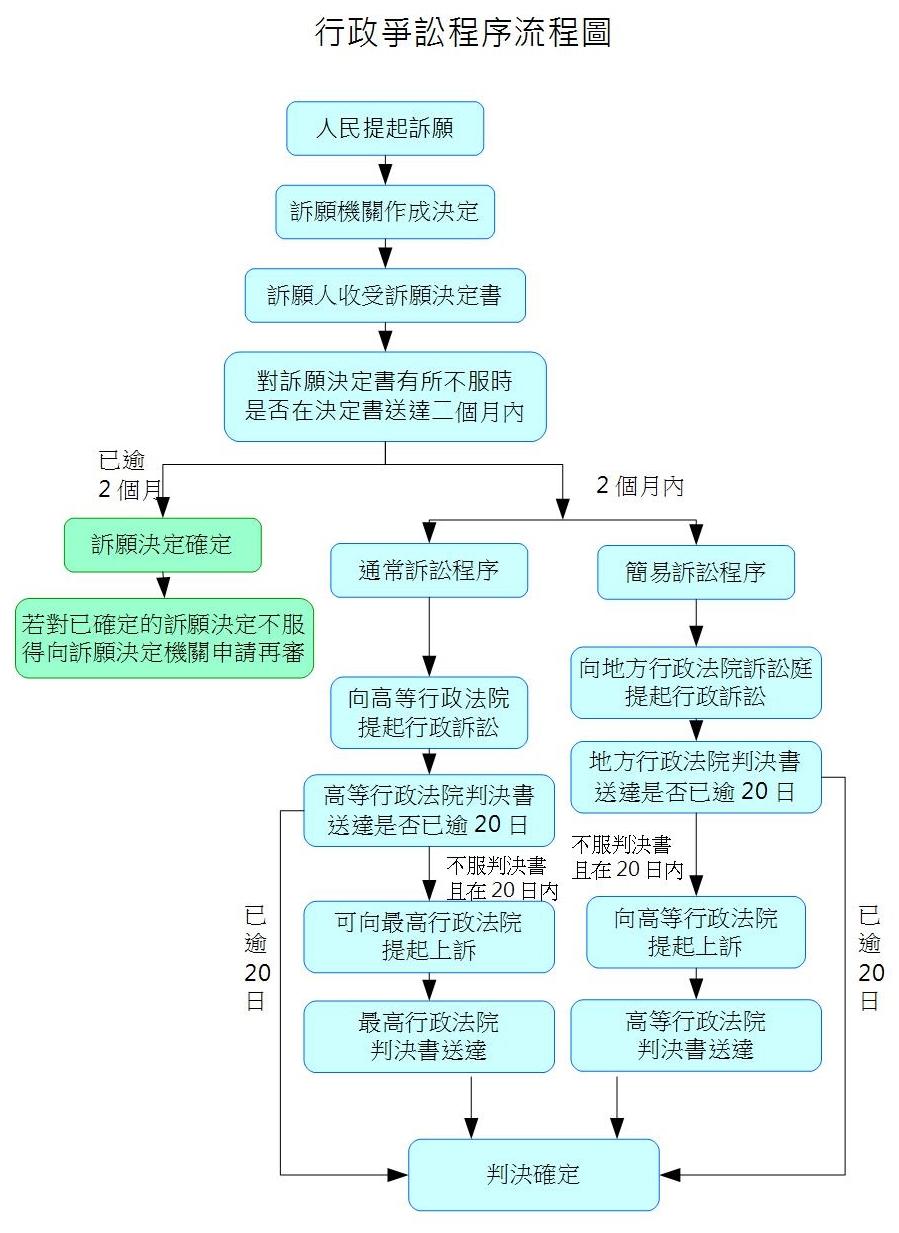行政爭訟程序流程圖