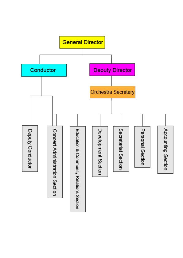 TCO's Organization Strutrue