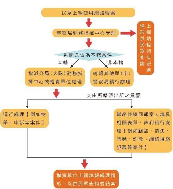 報案程序流程圖