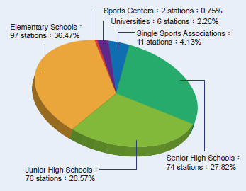 Figure 1 The Institutional Distribution of Basic Athletic Training Stations in 2014