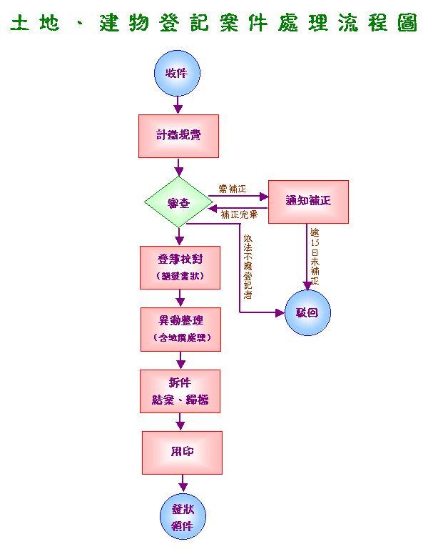 土地建物登記案件處理流程圖