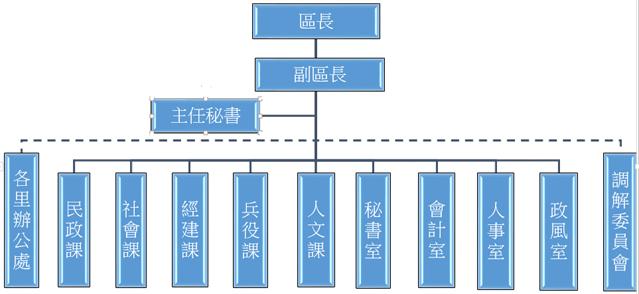 大安區公所組織架構圖