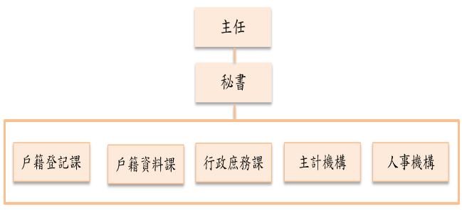 臺北市大安區戶政事務所組織編制圖